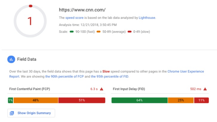 Google PageSpeed Tool report