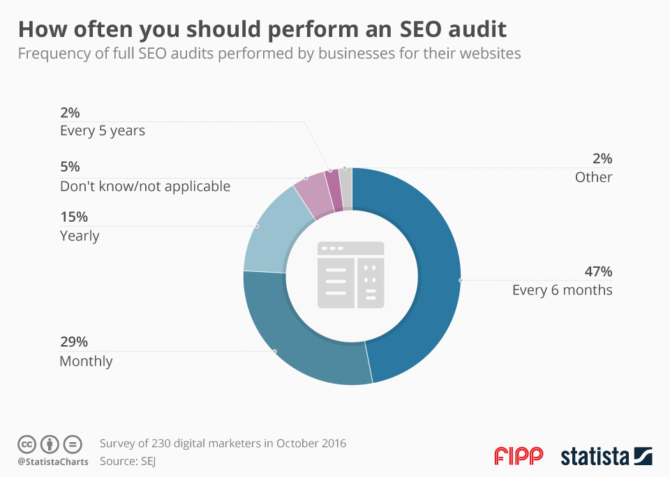 SEO audit frequency