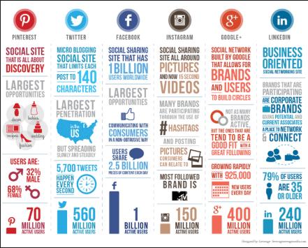 social media platform content differences
