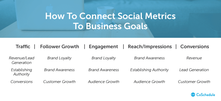 social metrics connect to business goals