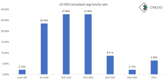 average seo agency and consultant rates