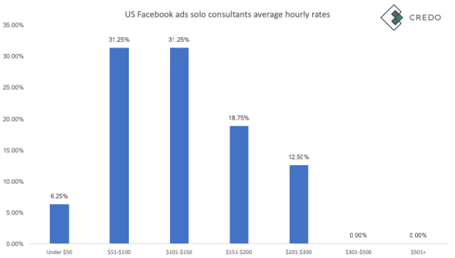 facebook advertising agency and consultant rates