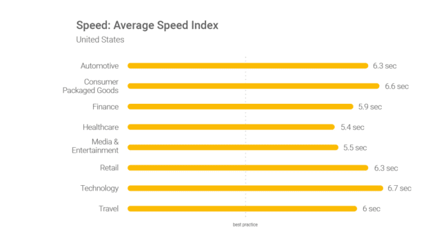 horizontal bar chart displaying average internet speed based on industry