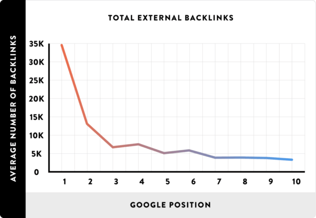 Graph showing number of backlinks in relation to google ranking