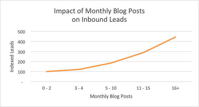 Graph displaying Impact of monthly blog posts on inbound leads as posts increase