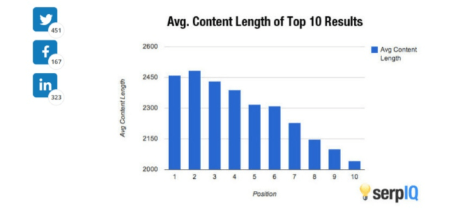 Bar graph showing content length of twitter, facebook, and linked in top 10 results