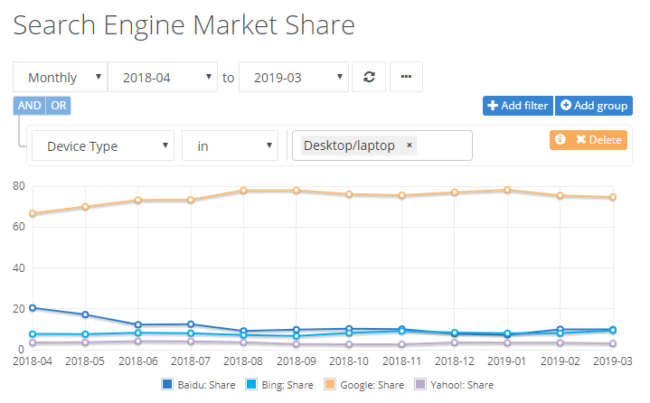 search engine market share chart showing bing, google, yahoo, and baidu in 2018 and 2019