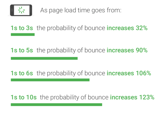 Page load time chart showing percent of bounce rate as load time increases