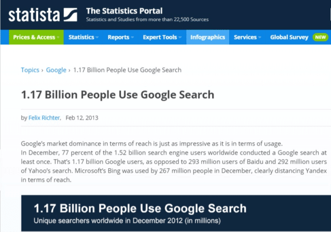 Statista page showing 1.7 billion people use google search